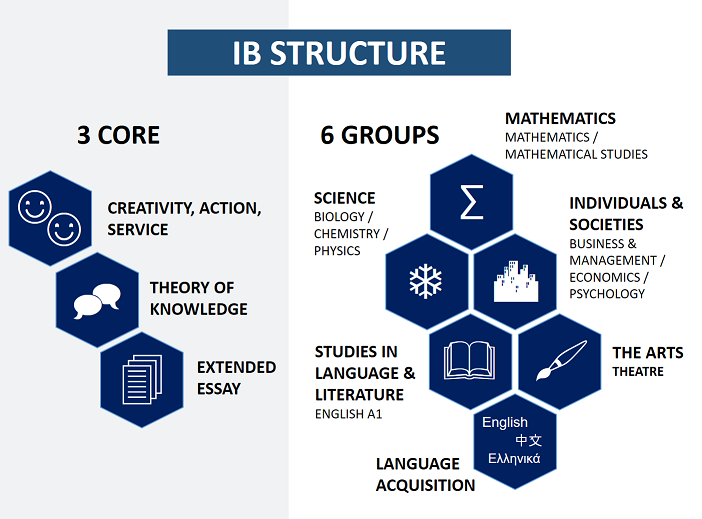 IB Structure