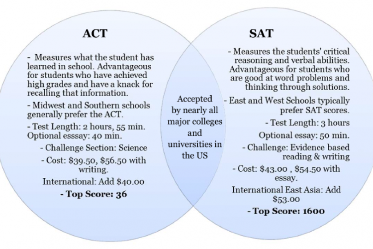 is the act essay like the sat essay